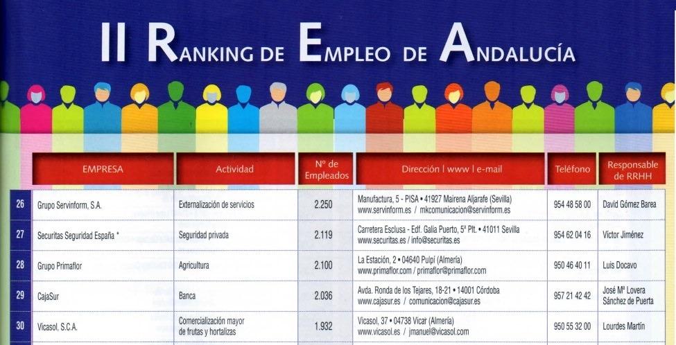 Ranking de Empleo