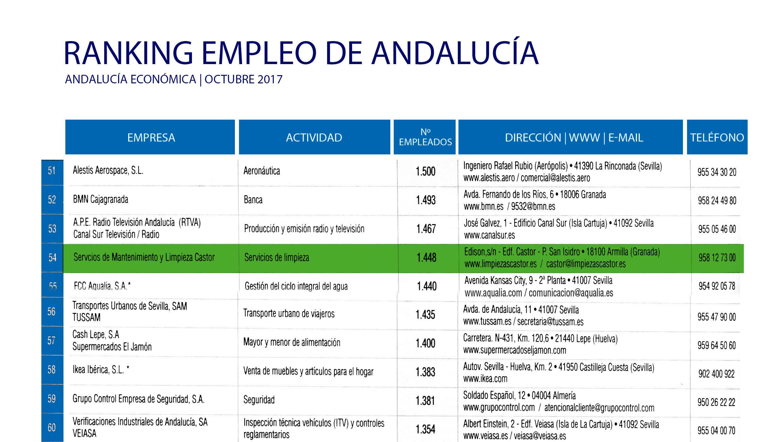 Limpiezas Castor. RANKING-GRANADA-ECONOMICA-1-e1509698649737 Noticias